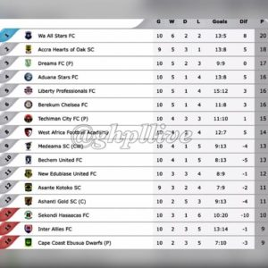 Ghana Premier League Week 10  Review