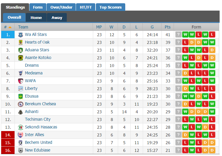 Russia premier league fixtures table and results for Epl live scores and table standing
