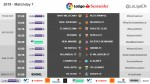 The kick-off times (CET) for Matchday 7 in LaLiga Santander 2018/19