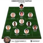 Ghanaian player Kadiri Mohammed makes Russian Team of the Week