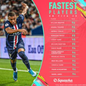 Ghana's Frank Acheampong ranked amongst top 13 fastest players in FIFA 20