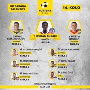 Ghanaian youngster Osman Bukari included in Player of the Week in Slovak Super Liga