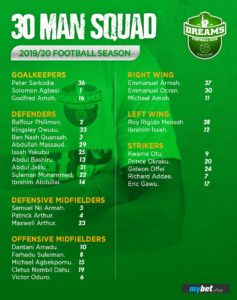 Dreams FC announce 30-man squad for 2019/20 GPL season