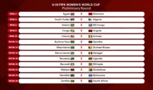 Draw for 2020 Women AFCON qualifiers conducted