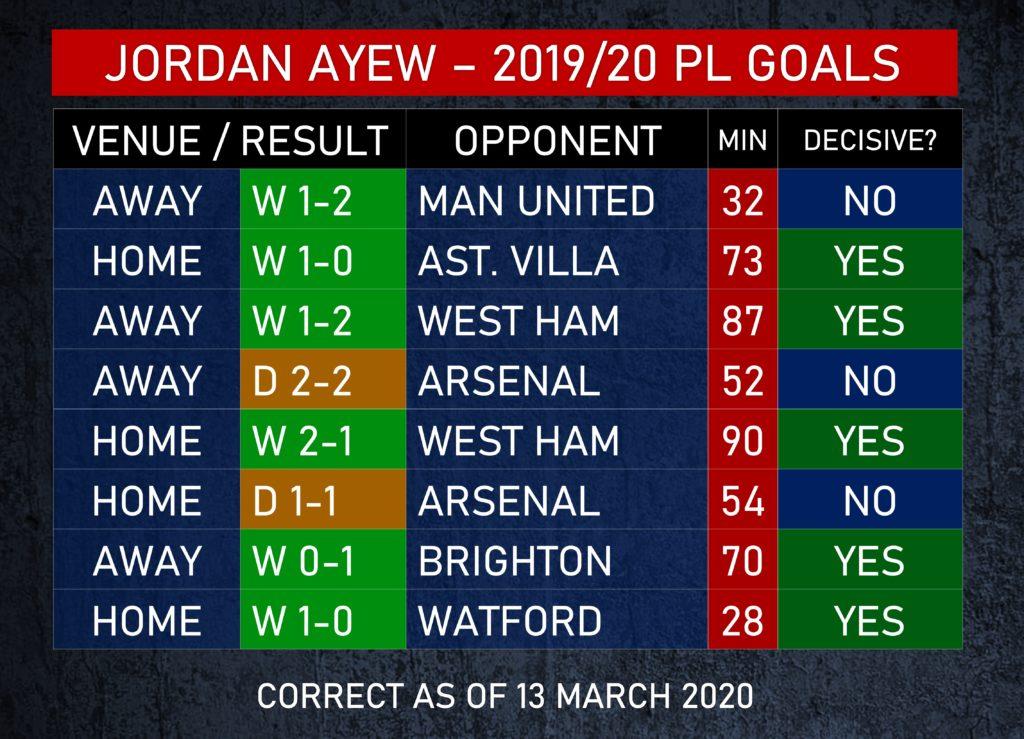 Jordan Ayew statistics