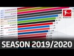 How Has The 2019/20 Bundesliga Table Changed? Powered by FDOR